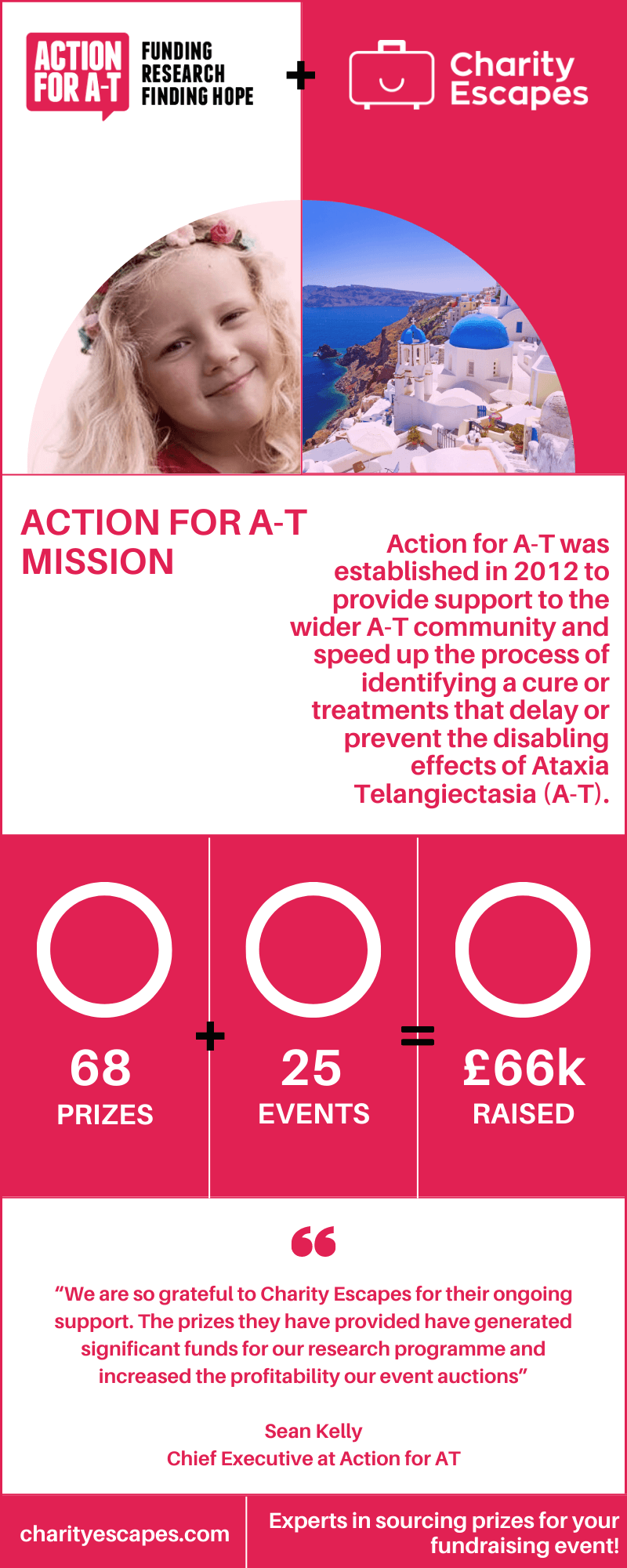 ACTION FOR AT - £66,000 raised!